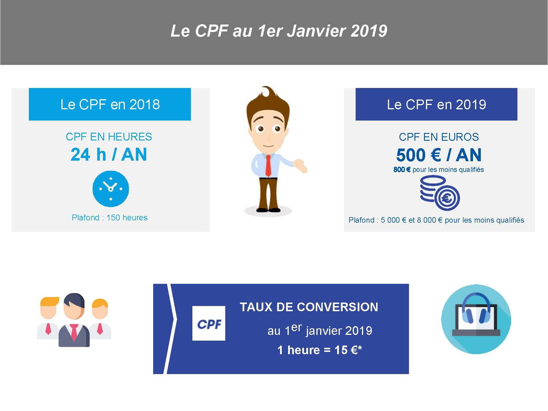 Valeur-du-CPF-en-2019